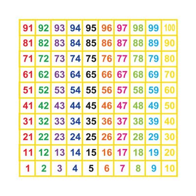 1-100 Grid Lines with Coloured Numbers
