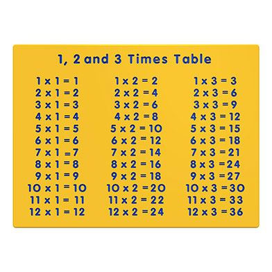 1, 2 and 3 Times Table Play Panel