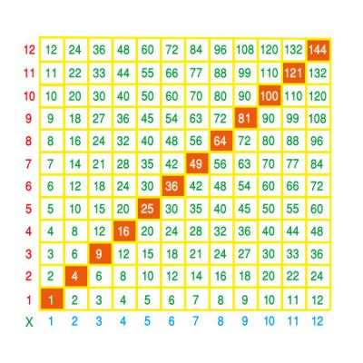 12 Times Table Grid